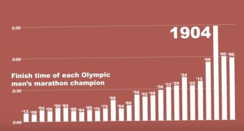 1904年のオリンピック01