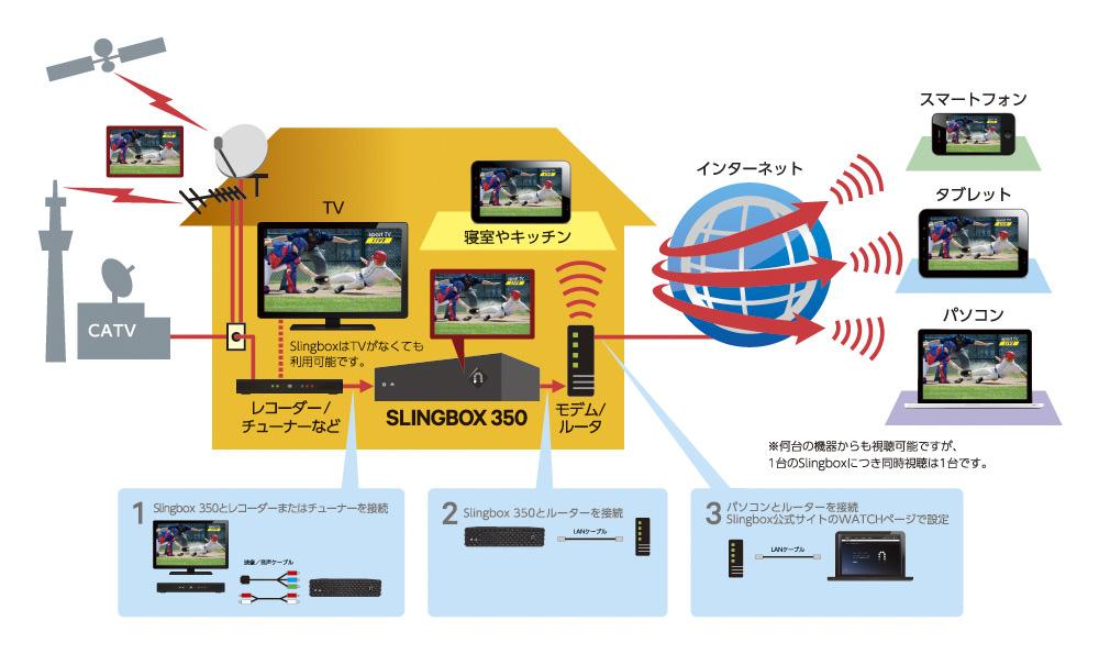 Slingboxを利用するには、光やADSLのネット回線、D端子出力付... 録画も有料チャンネ