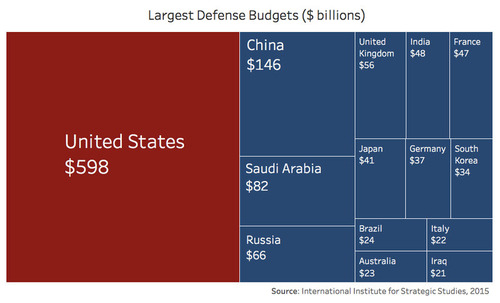 国防費の大きい国ランキング01