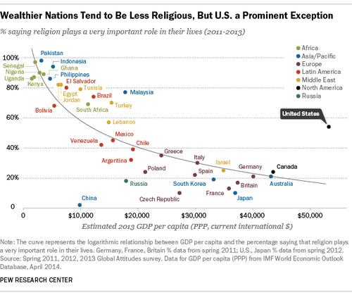 裕福と信仰心…アメリカだけ例外03