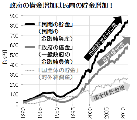 国の借金のウソ01