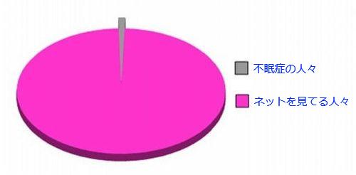 08おもしろい2択の円グラフ