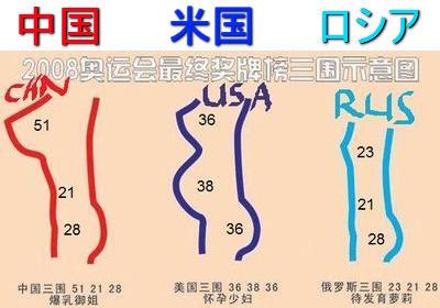 オリンピック的にグラマーな中国