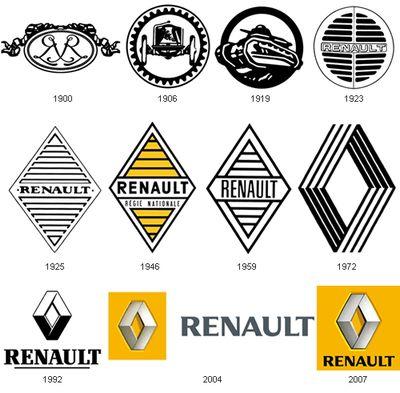 車のロゴ-ルノー
