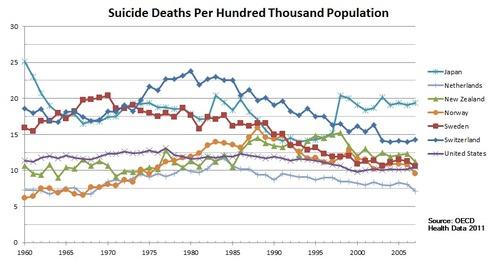 ロシアの自殺率02