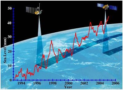 平均海水面の上がるイメージのグラフ