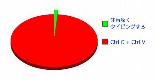 17おもしろい2択の円グラフ