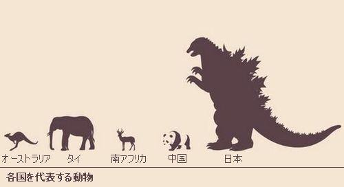 各国の動物の大きさ