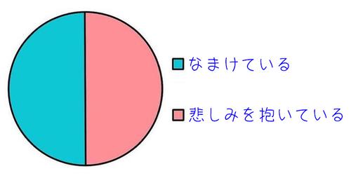 うつ病の症状を理解しやすい図01
