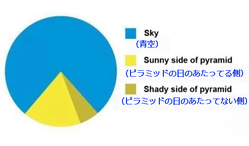 お気に入りのグラフ01