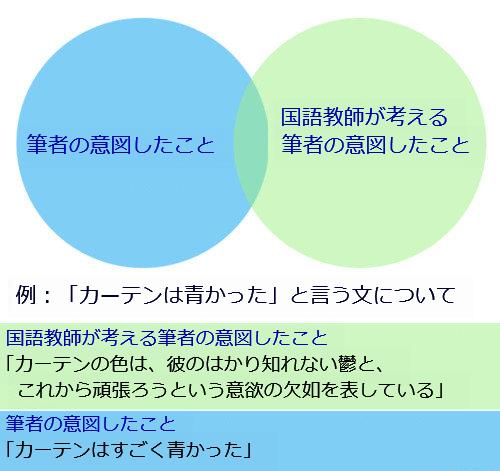 著者と国語教師の違い01