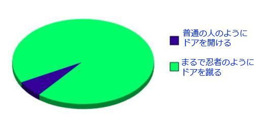 03おもしろい2択の円グラフ