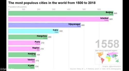 この500年の人口の多い都市02