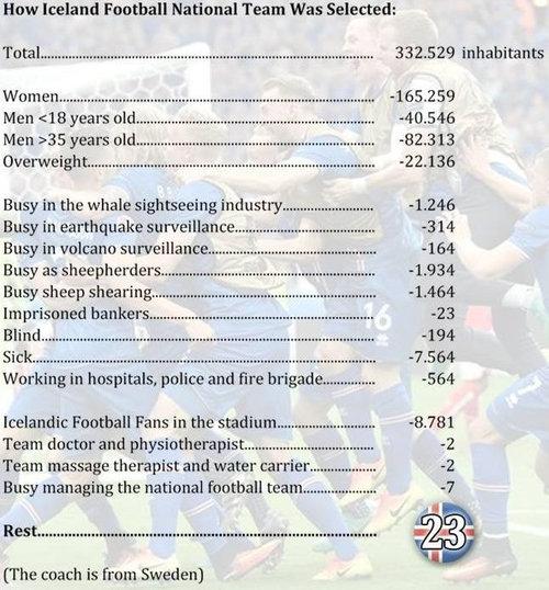 人口33万人のアイスランド代表がイングランドに歴史的勝利01