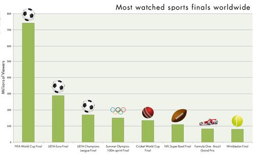 最も観戦人数の多いスポーツの決勝戦ランキング01