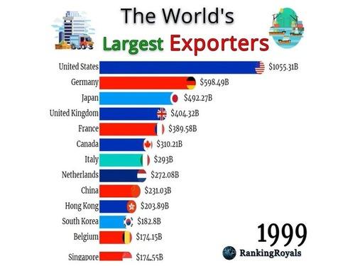 この50年の世界の輸出ランキング