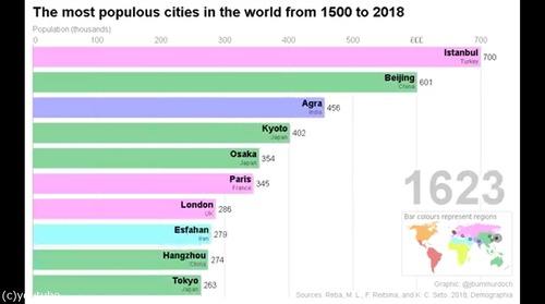 この500年の人口の多い都市04