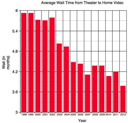 映画が上映されてからDVDになるまで02