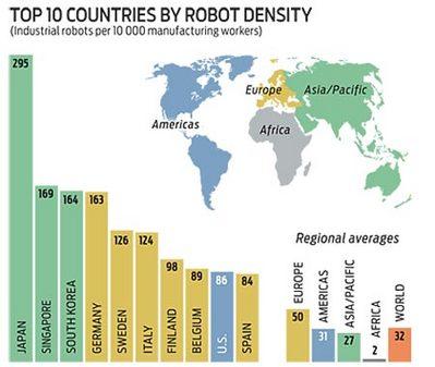 ロボット密度