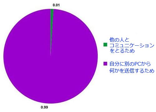 18おもしろい2択の円グラフ