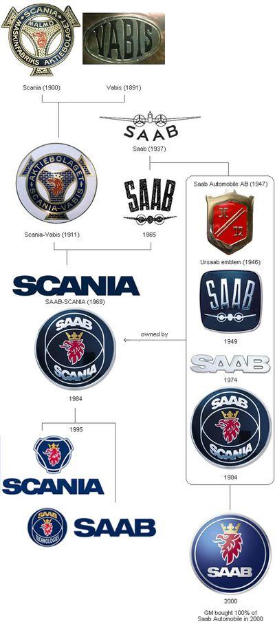 車のロゴ-SAAB