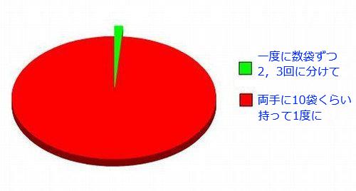 06おもしろい2択の円グラフ