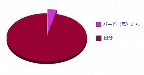 04おもしろい2択の円グラフ