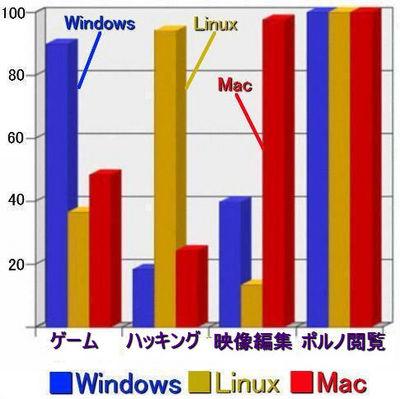 OSのユーザビリティ2