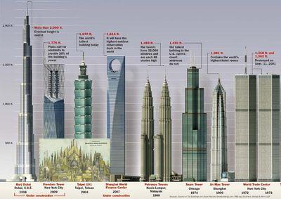 今時の超高層ビルと比較
