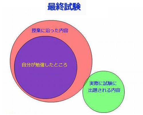 学生生活の円グラフ12