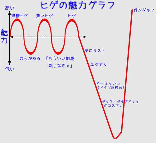 ヒゲの魅力グラフ01