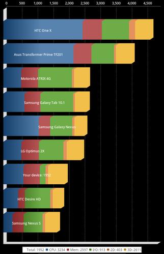 Acer ICONIA TAB A100ベンチマーク