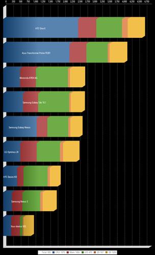 Lenovo IdeaPad Tablet A1ベンチマーク