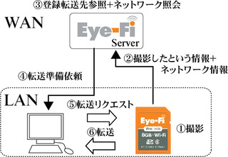 Eye-Fi [更新済み]