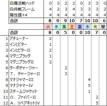 白 魔法 ff11
