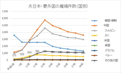 夫日本・妻外国の離婚件数(国別)