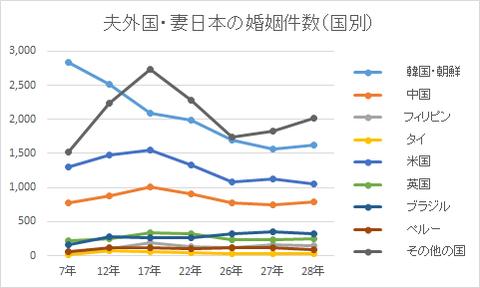 夫外国・妻日本の婚姻件数(国別)