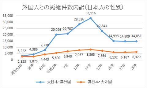 外国人との婚姻件数内訳(日本人の性別)