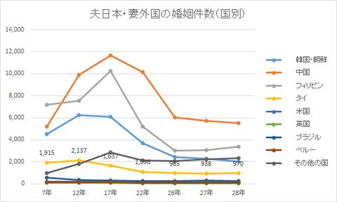 夫日本・妻外国の婚姻件数(国別)