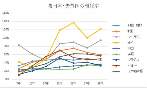 夫外国・妻日本の離婚率(国別)
