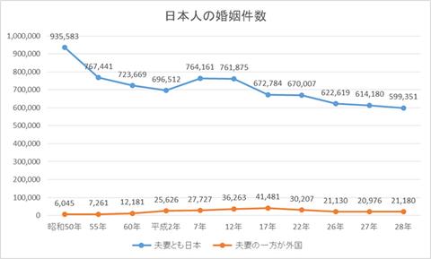 日本人の懇親件数
