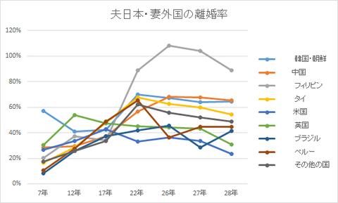 夫日本・妻外国の離婚率(国別)