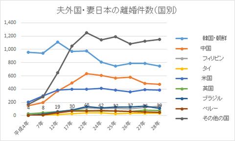 夫外国・妻日本の離婚件数(国別)
