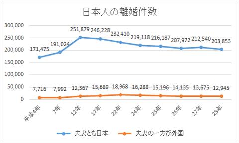 日本人の離婚件数