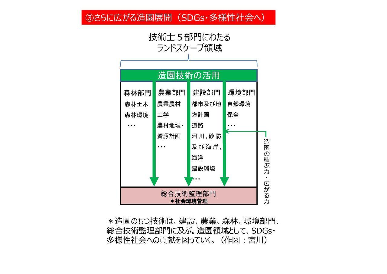 (図3)技術士と造園領域03_ページ_3