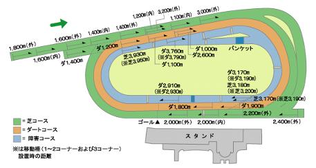 京都競馬場コース平面図
