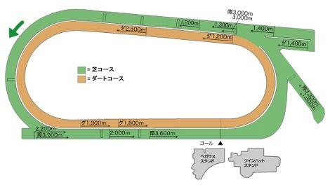 JRA中京競馬場コース図