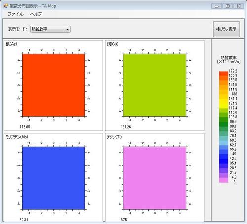 金属4種の熱拡散率の比較