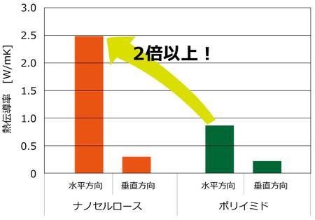 ナノセルロース熱伝導率グラフ