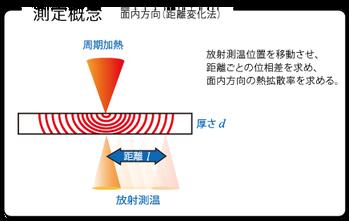 測定概念_距離変化法